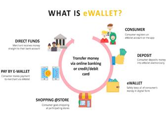 E-wallet Integration